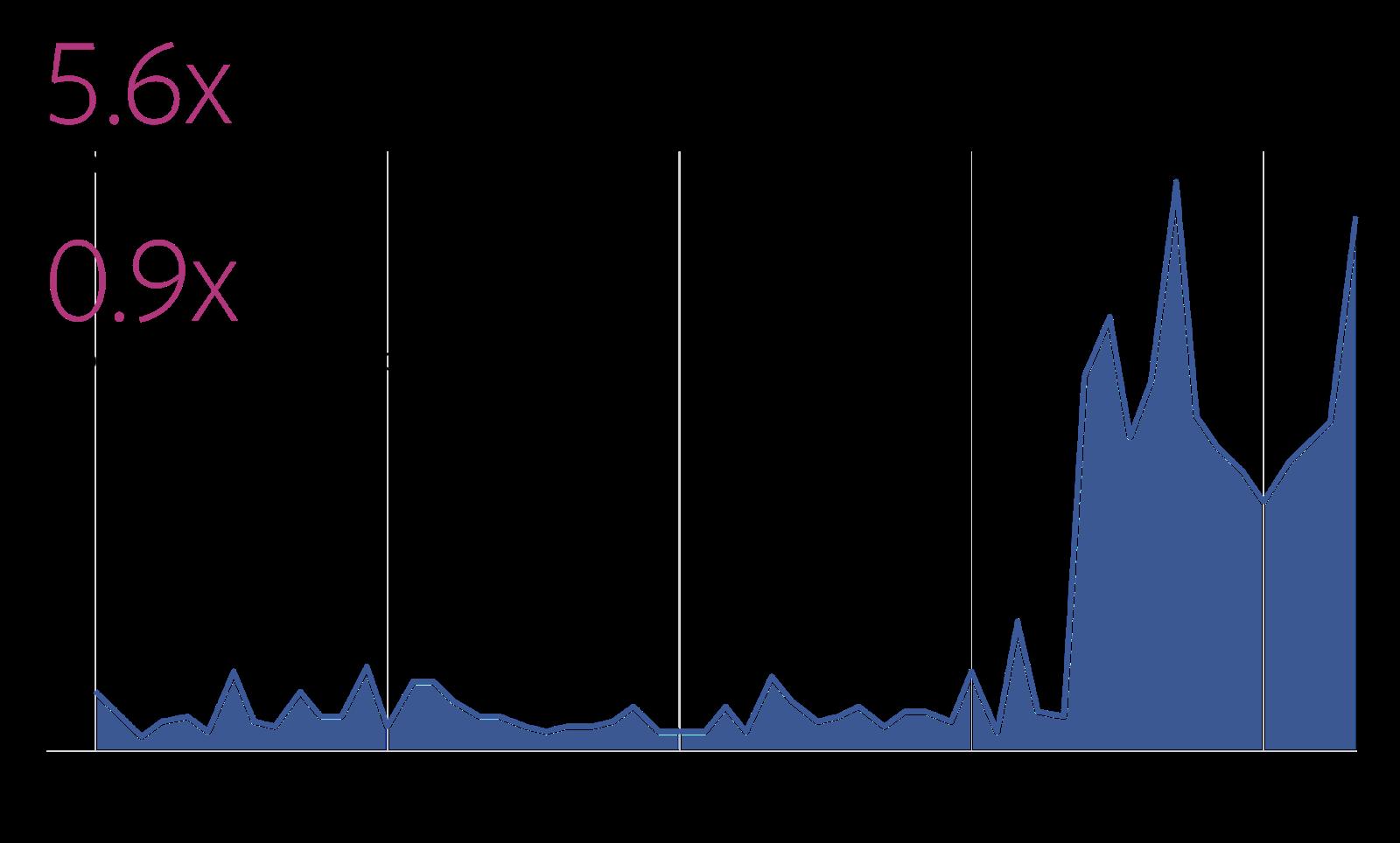 Chatbot Growth statistics